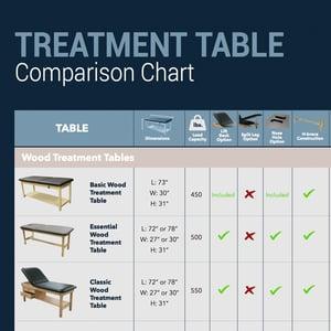 Treatment Table Comparison Chart
