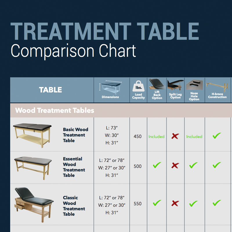 Treatment Table Comparison Chart